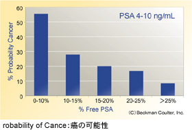 Probability of Cancer:癌の可能性